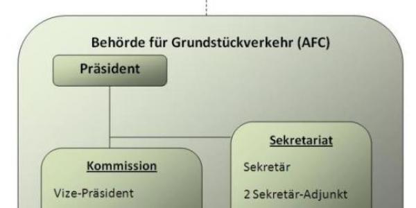 Organigramm der BGV