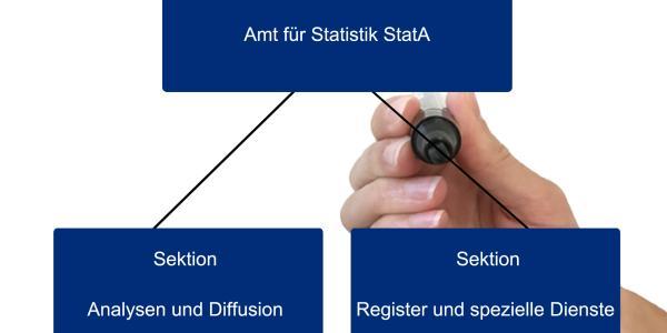 Organigramm des Amtes für Statistik