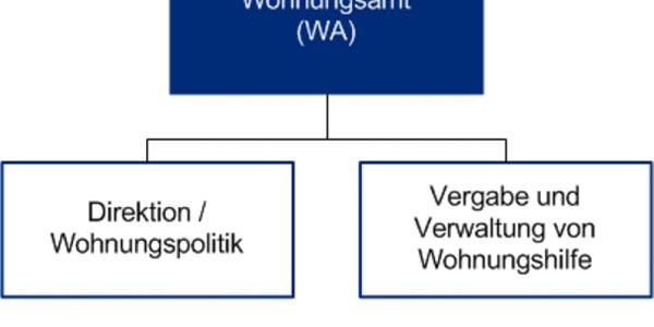 Organigramm des Wohnungsamts