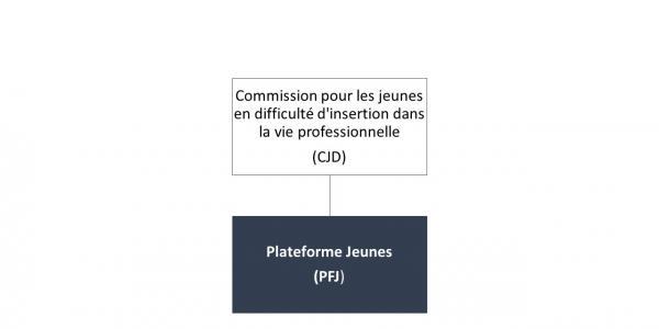 Organigramme PFJ
