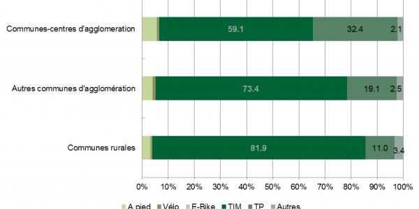 Microrecensement 2015: Choix du moyen de transport en fonction du type d'espace géographique du lieu de résidence