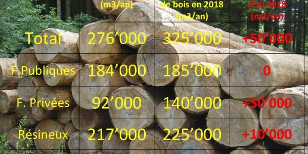 Potentiel d'exploitation de bois - Holznutzungspotenzial