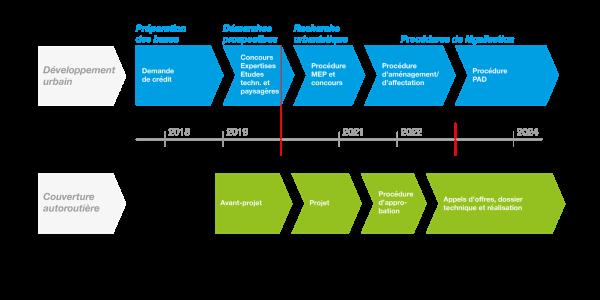 Calendrier du projet de développement urbain durable dans le secteur Chamblioux-Bertigny