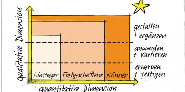 Das J+S-methodische Konzept