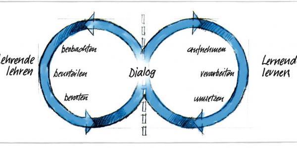 Das J+S-pädagogische Konzept