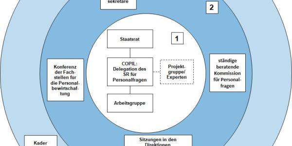 """Schéma Organisation des Projekts """"Personalpolitik"""", die wichtigsten Akteure"""