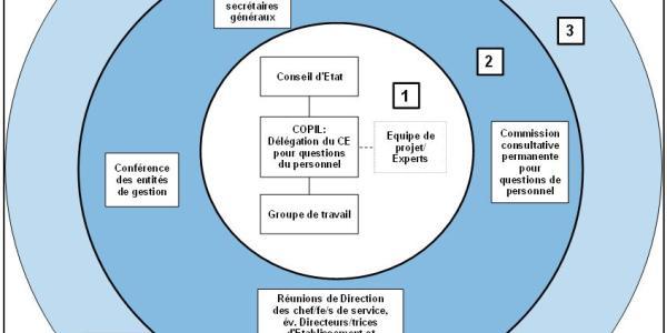 Schéma Organisation du projet « Politique du personnel » et les acteurs clés
