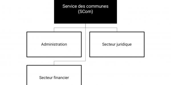 Organigramme du SCOM