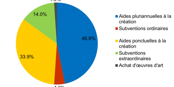 Répartition des aides en 2018