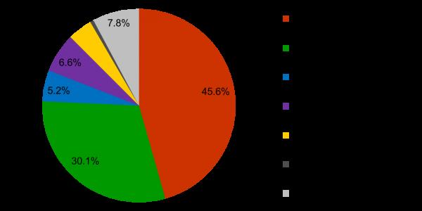 Die Finanzhilfen für die verschiedenen künstlerischen Ausdrucksformen im Jahr 2018