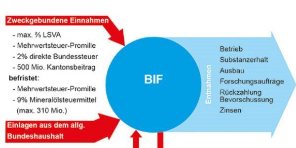 Bahninfrastrukturfonds (BIF)