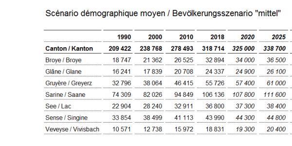 Scénario démographique moyen / Bevölkerungsszenario mittel