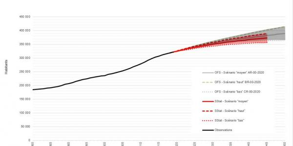 Evolution de la population résidante permanente du canton de Fribourg de 1980 à 2019 et selon 6 scénarios_de 2020 à 2050