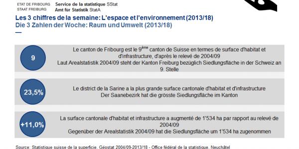 Les 3 chiffres de la semaine: L'espace et l'environnement (2013/18)