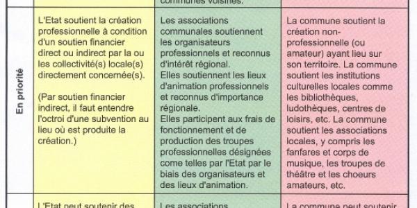Tableau synoptique de la répartition des rôles entre pouvoirs publics en matière de promotion culturelle dans le canton de Fribourg