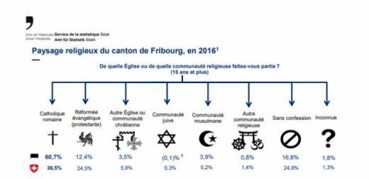 Paysage religieux du canton de Fribourg, en 2016