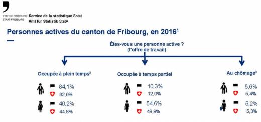 Personnes actives du canton de Fribourg, en 2016