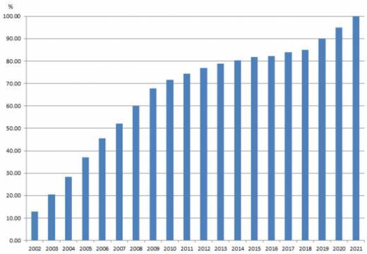 Le Registre foncier informatisé à 85%