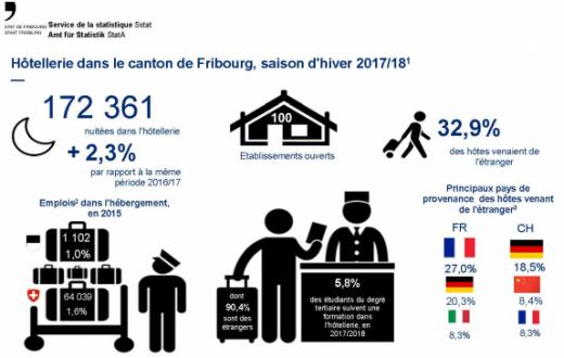 Hôtellerie dans le canton de Fribourg, saison d'hiver 2017/18