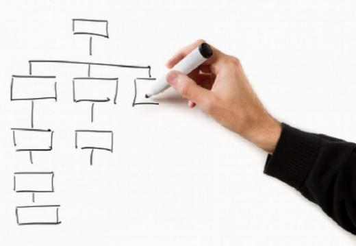 Organigramm des Amts für Gemeinden