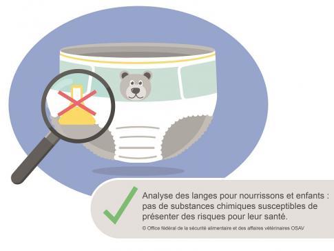 Analyse von chemischen Stoffen in Windeln für Säuglinge und Kleinkinder