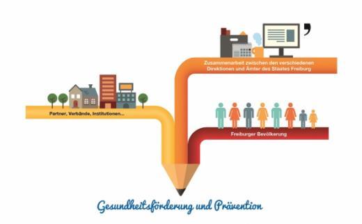 Kantonale Strategie zur Gesundheitsförderung und Prävention
