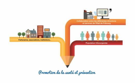 Stratégie cantonale de promotion de la santé et de prévention