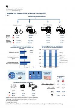 Mobilität und  Verkehrsmittel der Freiburger Bevölkerung 2015