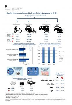 Mobilité et moyens de transport de la population fribourgeoise, en 2015