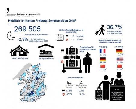 Sommersaison 2018: Ernüchternde Bilanz für die Freiburger Hotellerie