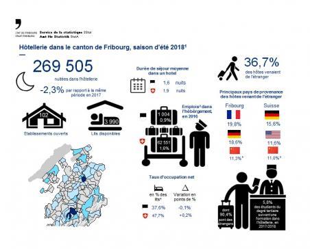 Été 2018 : bilan en demi-teinte pour l'hôtellerie fribourgeoise