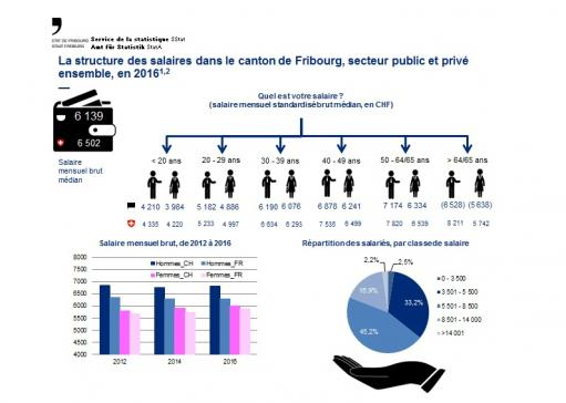 La structure des salaires dans le canton de Fribourg, secteur public et privé ensemble, en 2016