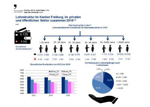 Lohnstruktur im Kanton Freiburg, im privaten und öffentlichen Sektor zusammen 2016