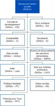 Organigramme du SASoc