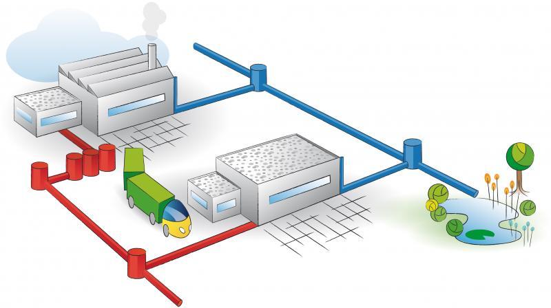 Abwasser der industriellen und gewerblichen Betrieben