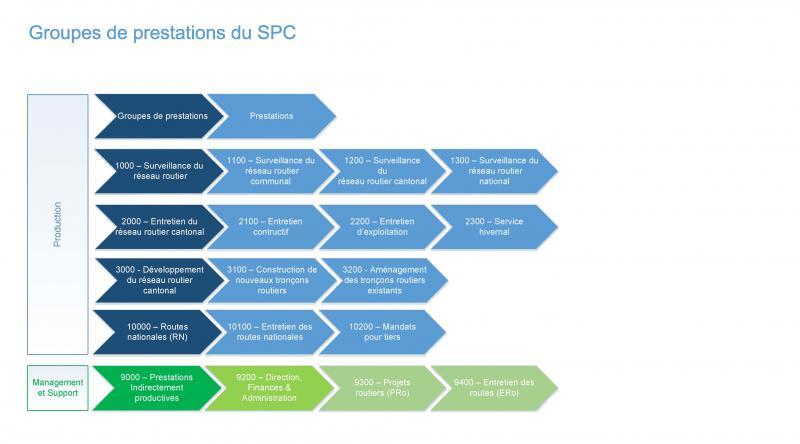 Graphique des prestations du SPC