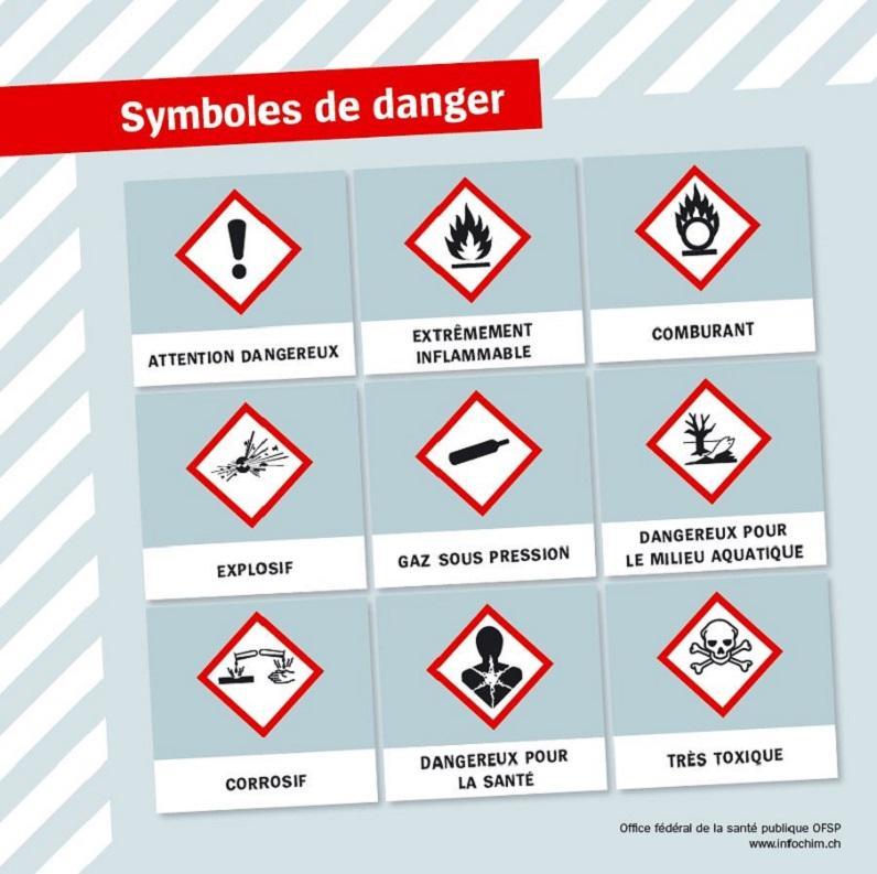 La photo représente les symboles de danger des produits chimiques