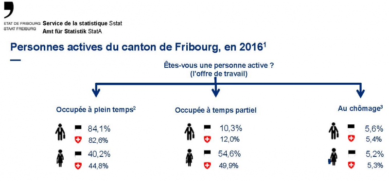 Personnes actives du canton de Fribourg