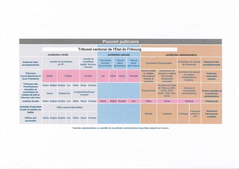Organigramme du Pouvoir judiciaire