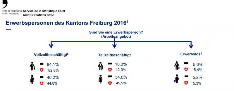 Erwerbspersonen des Kantons Freiburg 2016