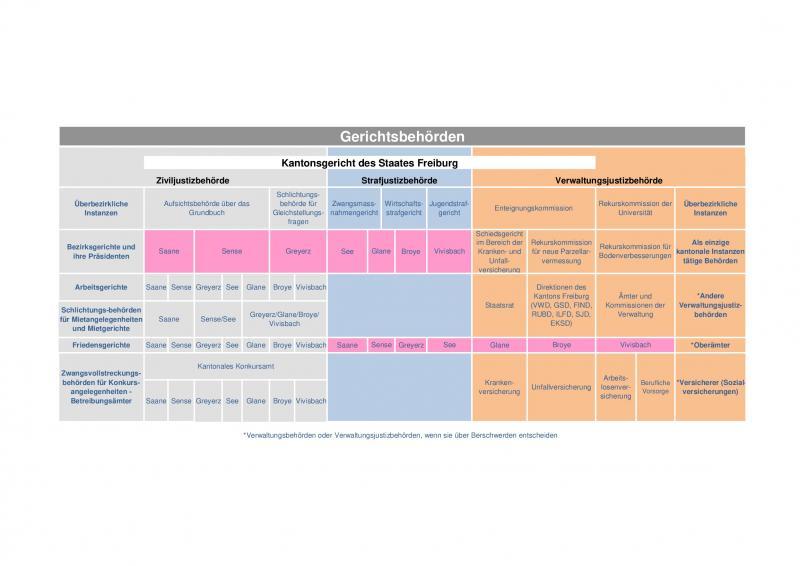 Organigramm der Gerichtsbehörden