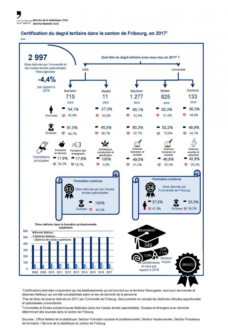 Certification du degré tertiaire