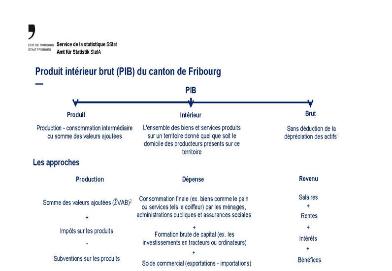Produit intérieur brut (PIB) du canton de Fribourg