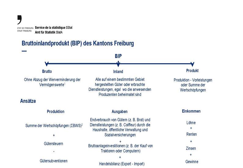Bruttoinlandprodukt (BIP) des Kantons Freiburg
