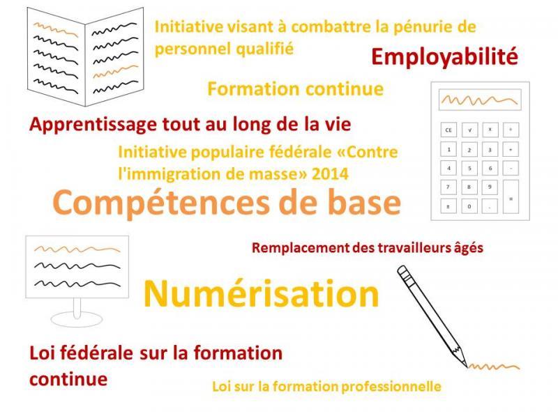 Compétences de base: Lire, Ecrire, Calculer et TIC.
