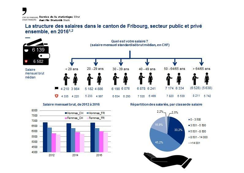 La structure des salaires dans le canton de Fribourg, en 2016