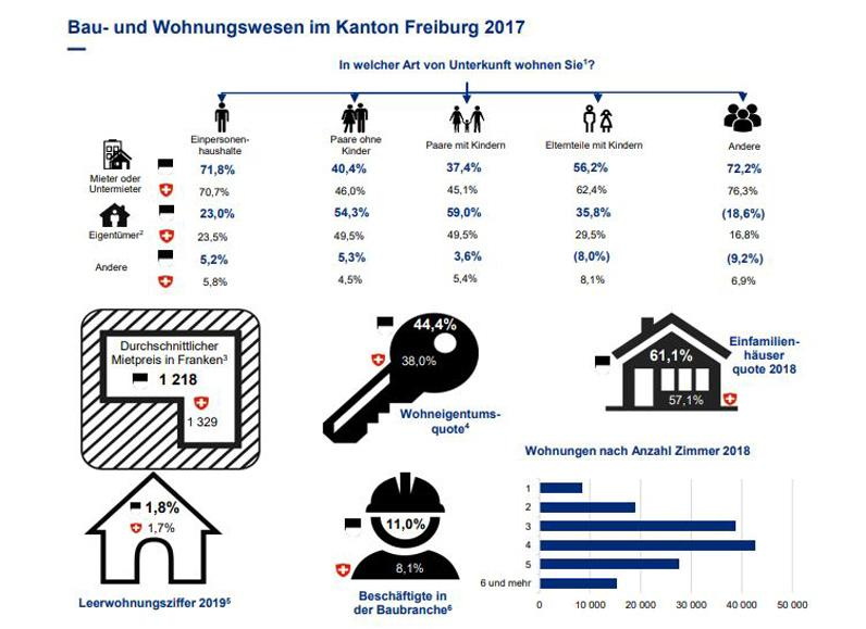 Bau- und Wohnungswesen im Kanton Freiburg 2017