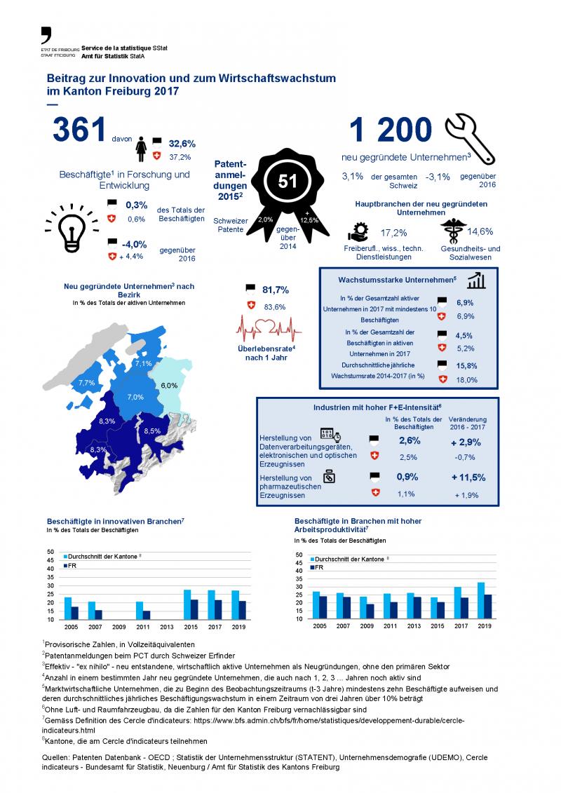 Beitrag zur Innovation und zum Wirtschaftswachstum im Kanton Freiburg 2017