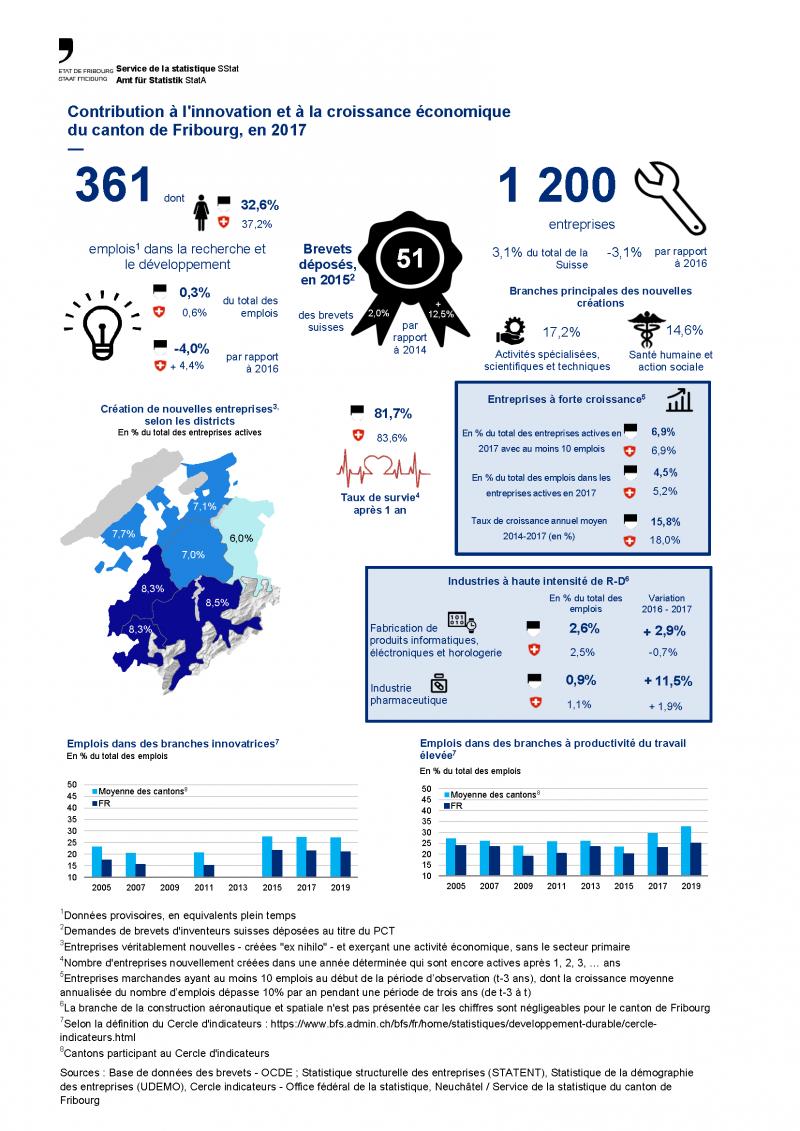 Contribution à l'innovation et à la croissance économique du canton de Fribourg, en 2017