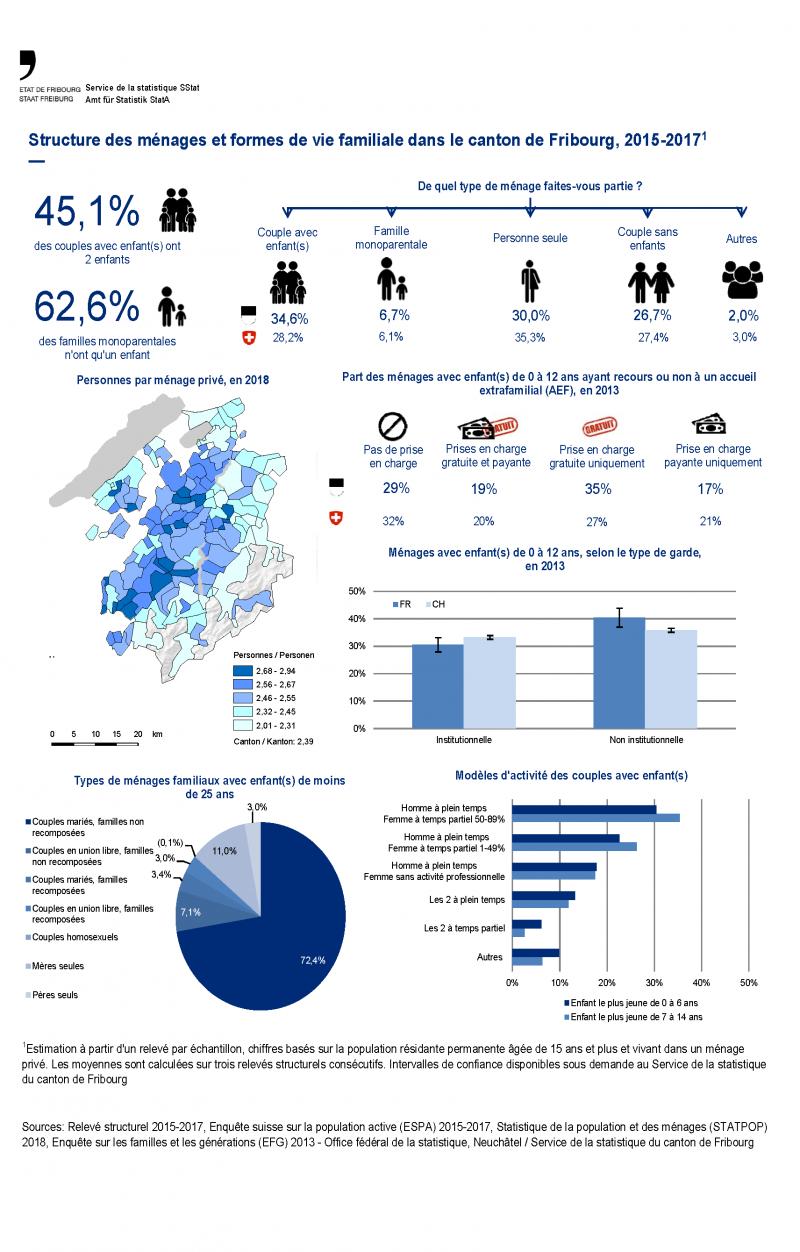 Structure des ménages et formes de vie familiale dans le canton de Fribourg, 2015-2017